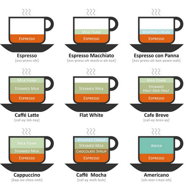 English In Italian: 9 Major Types Of Coffee Drinks Explained
