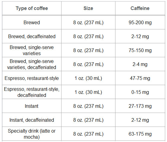 how much caffeine in cup of coffee