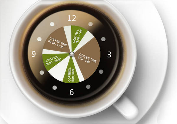Right time to drink coffee