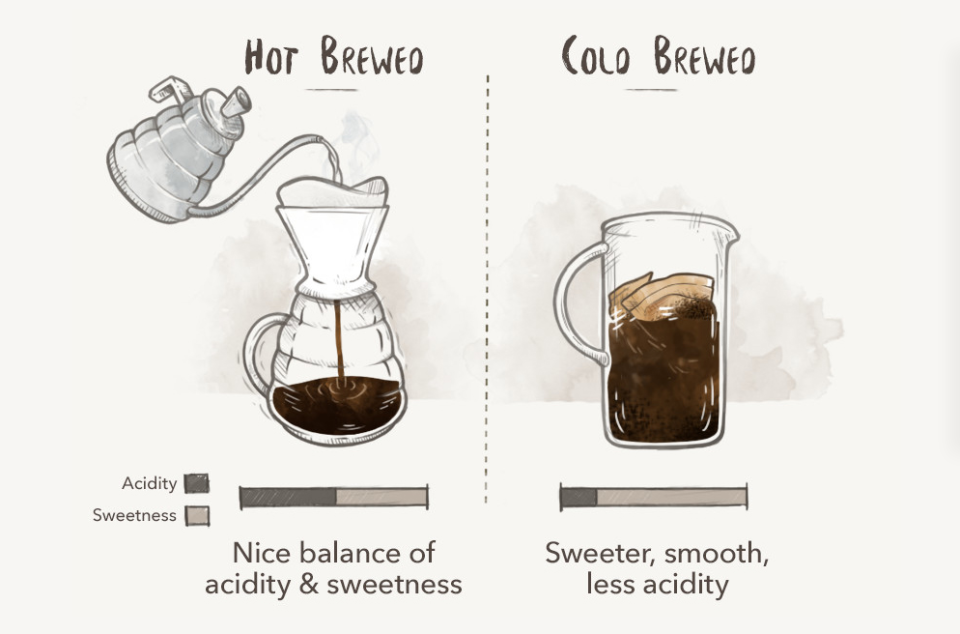Difference Between Hot and Cold Brew Coffee