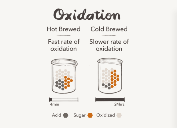 Oxidation Difference Between Hot and Cold Brew Coffee