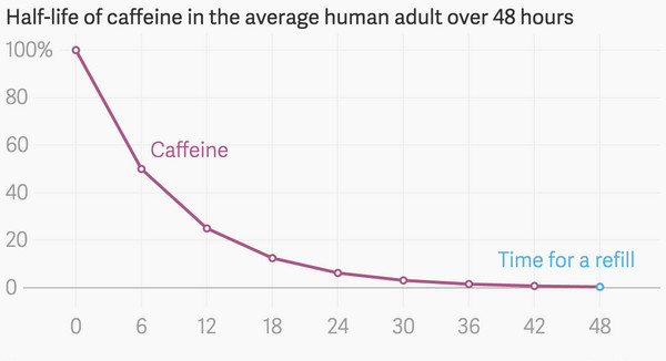 Can You Build A Tolerance To Caffeine
