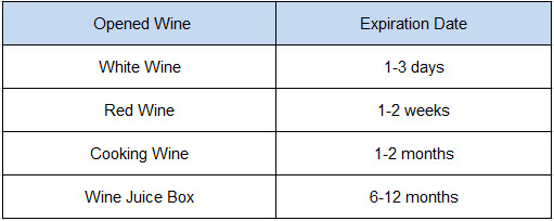 Wine 101 How Long Does Wine Last After Opening Ecooe Life
