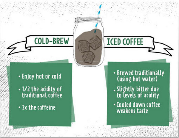 Cold Brew vs Iced Coffee: Tastes