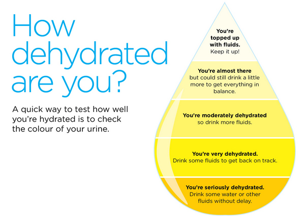 Natural Ways To Prevent Dehydration