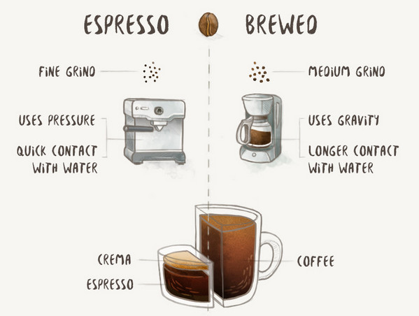 espresso and coffee method