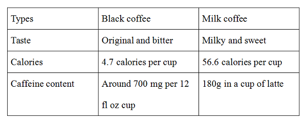 black-coffee-or-milk-coffee-which-is-bestter-5