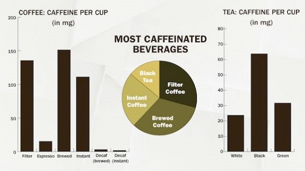 Coffee-or-tea-Which-one-is-better-2
