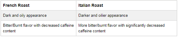 Which-One-is-Stronger-Italian-or-French-Roast-Coffee-4