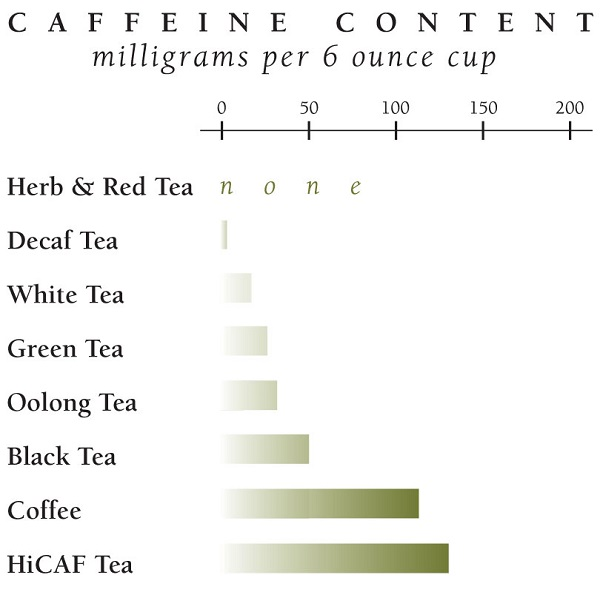 Which-One-Contains-More-Caffeine-Coffee-or-Tea-4